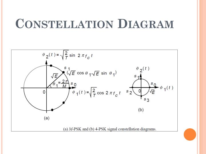Constellation Diagram
