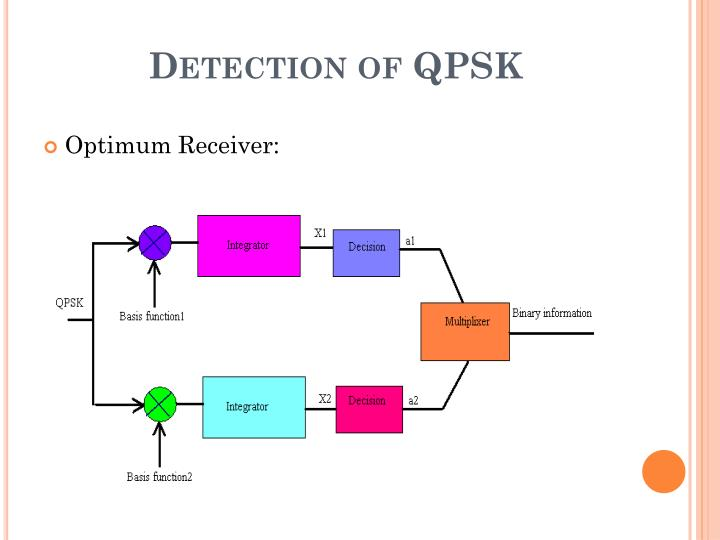 Detection of QPSK