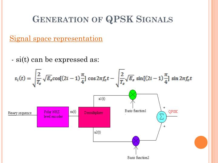 Generation of QPSK Signals