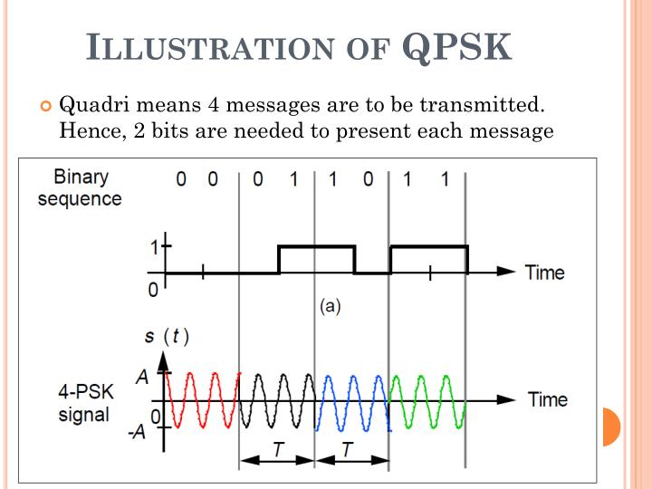 Illustration of QPSK
