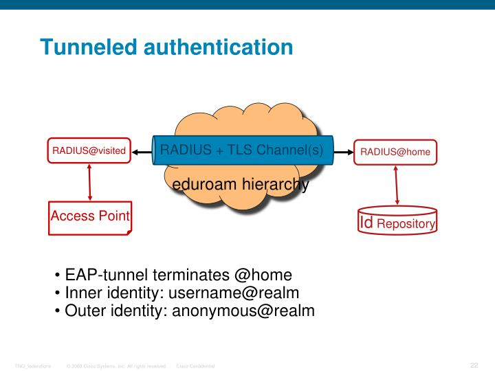 Tunneled authentication