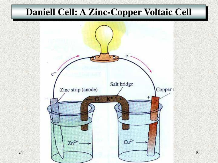 Daniell Cell: A Zinc-Copper Voltaic Cell