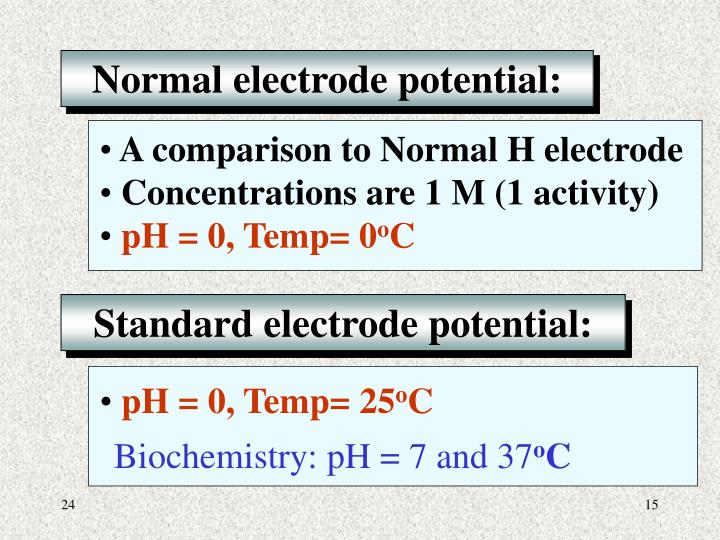 Normal electrode potential: