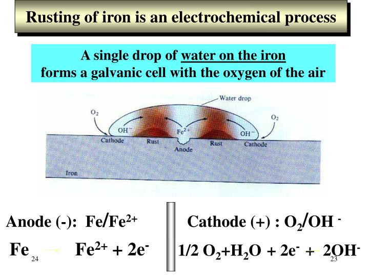 Rusting of iron is an electrochemical process