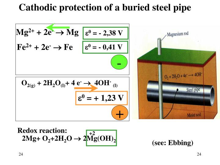Cathodic protection of a buried steel pipe
