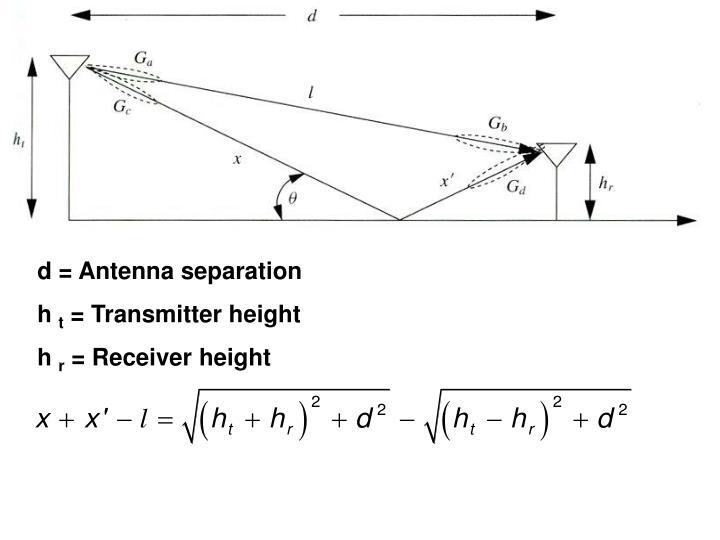 d = Antenna separation