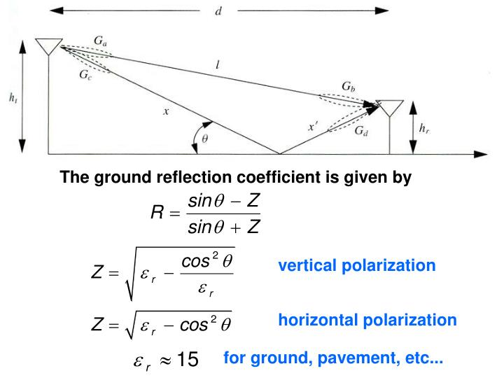 The ground reflection coefficient is given by
