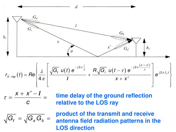 time delay of the ground reflection relative to the LOS ray