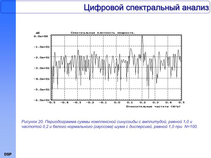 Цифровой спектральный анализ