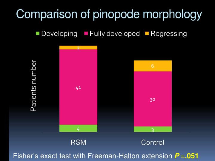 Comparison of pinopode morphology