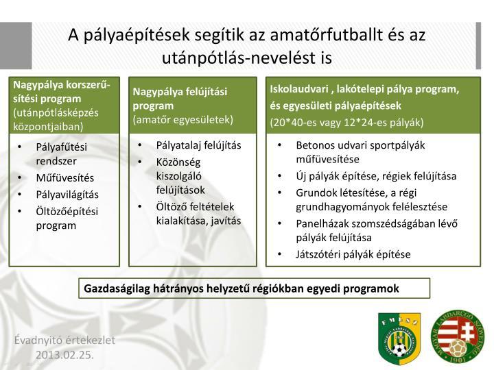 A pályaépítések segítik az amatőrfutballt és az utánpótlás-nevelést is