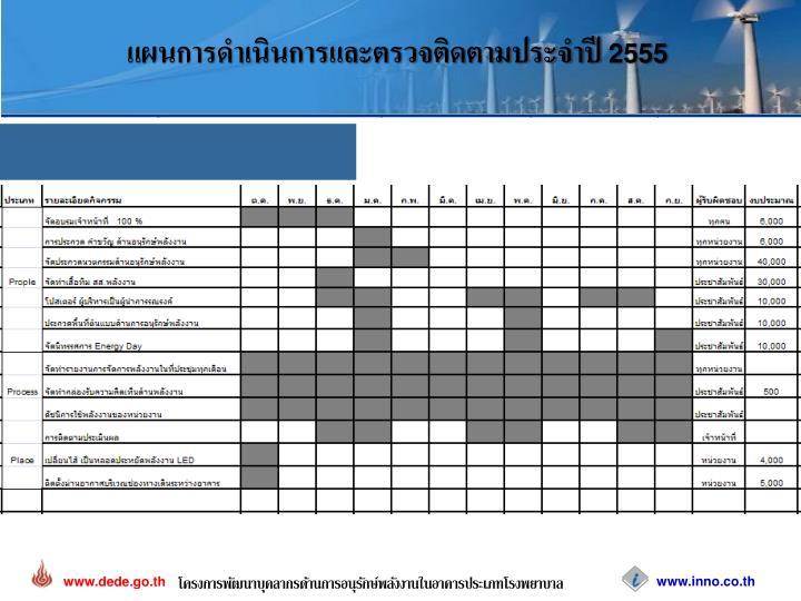 แผนการดำเนินการและตรวจติดตามประจำปี