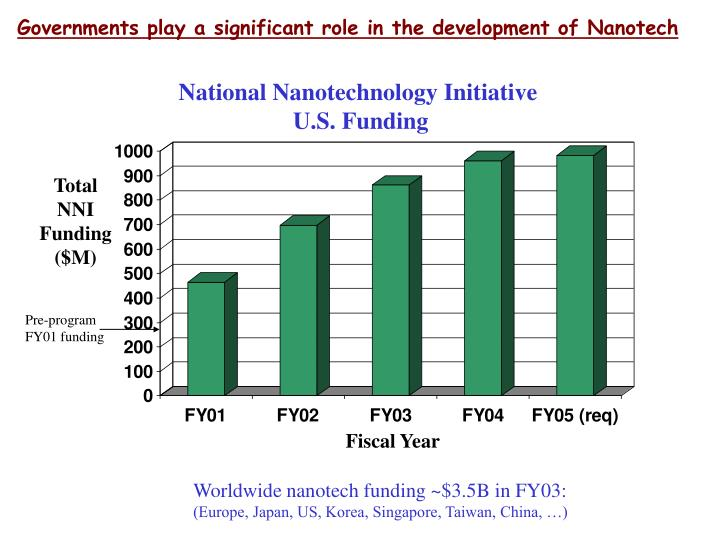 Governments play a significant role in the development of Nanotech