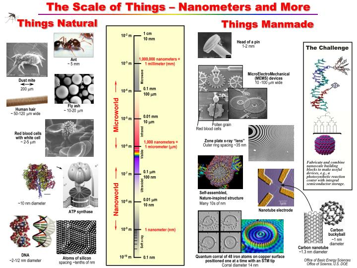 The Scale of Things – Nanometers and More