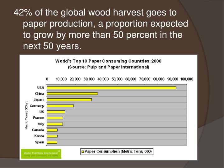 42% of the global wood harvest goes to paper production, a proportion expected to grow by more than 50 percent in the next 50 years.
