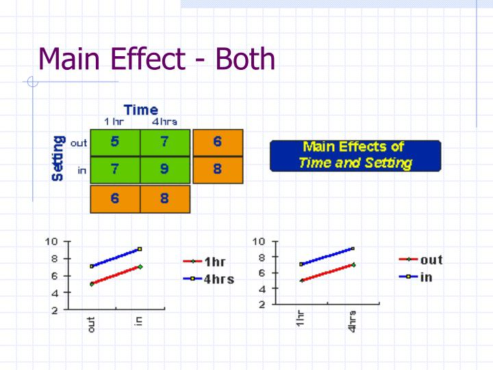 Main Effect - Both