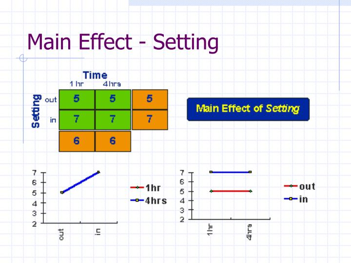 Main Effect - Setting