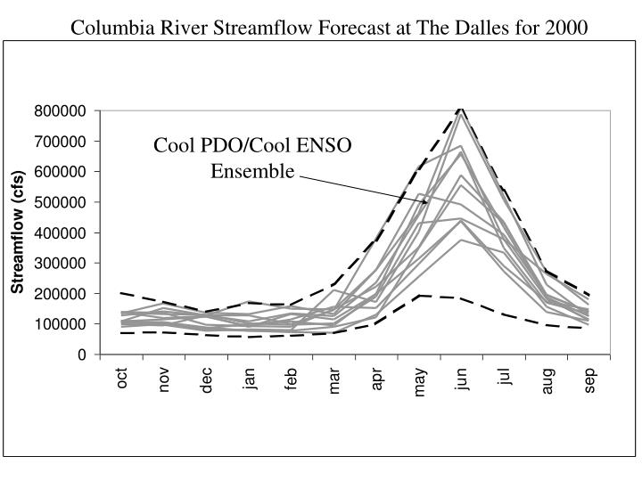 Columbia River Streamflow Forecast at The Dalles for 2000