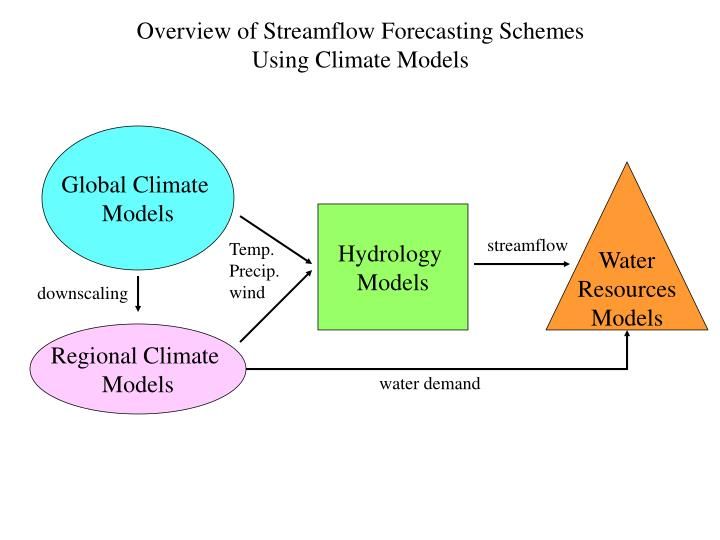 Overview of Streamflow Forecasting Schemes