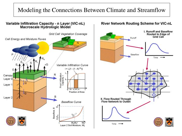 Modeling the Connections Between Climate and Streamflow