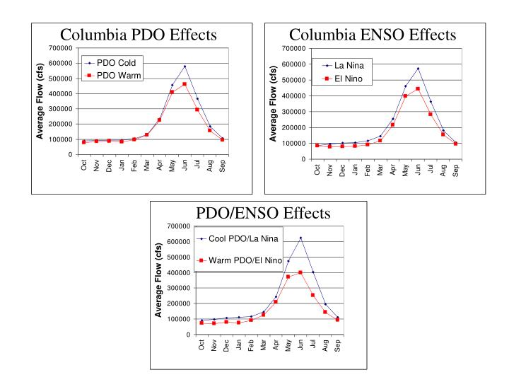 Columbia PDO Effects