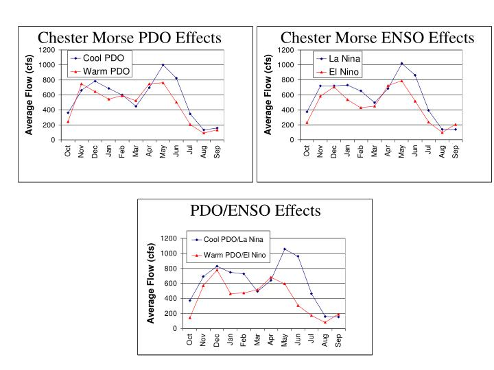 Chester Morse PDO Effects