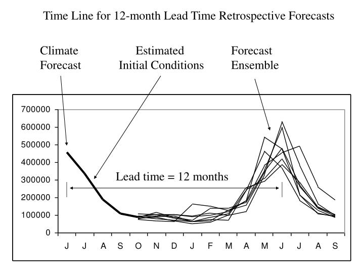 Time Line for 12-month Lead Time Retrospective Forecasts