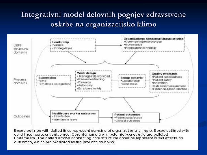 Integrativni model delovnih pogojev zdravstvene oskrbe na organizacijsko klimo