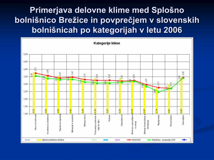 Primerjava delovne klime med Splošno bolnišnico Brežice in povprečjem v slovenskih bolnišnicah po kategorijah v letu 2006