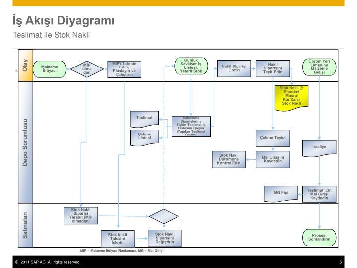 İş Akışı Diyagramı