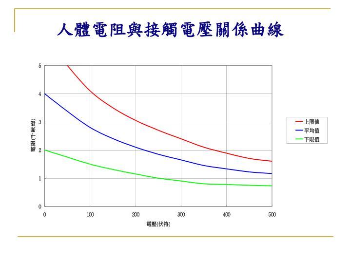 人體電阻與接觸電壓關係曲線