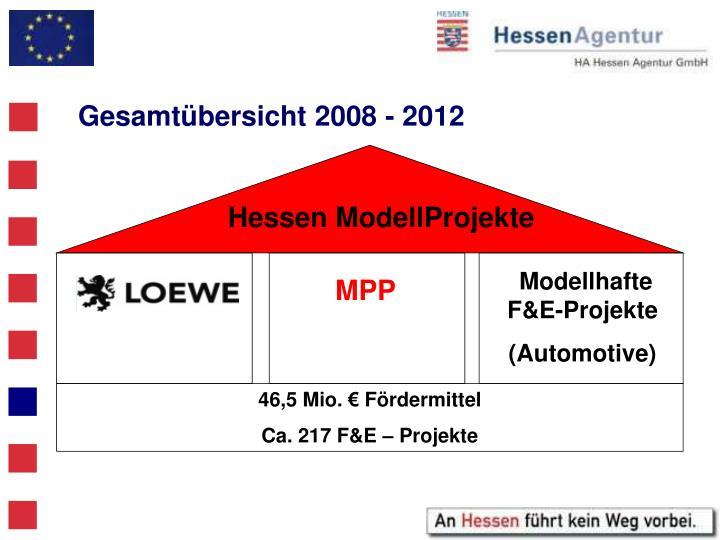 Gesamtübersicht 2008 - 2012