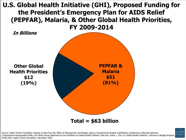 U.S. Global Health Initiative (GHI), Proposed Funding for the President's Emergency Plan for AIDS Relief (PEPFAR), Malaria, & Other Global Health Priorities,      FY 2009-2014