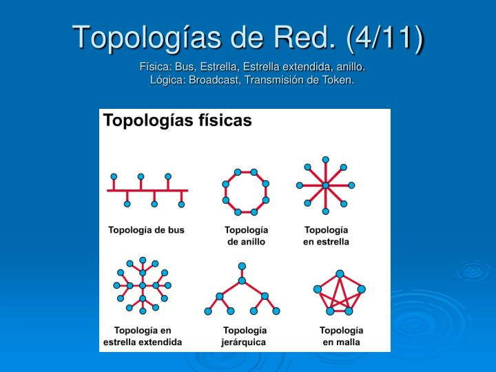 Topologías de Red. (4/11)