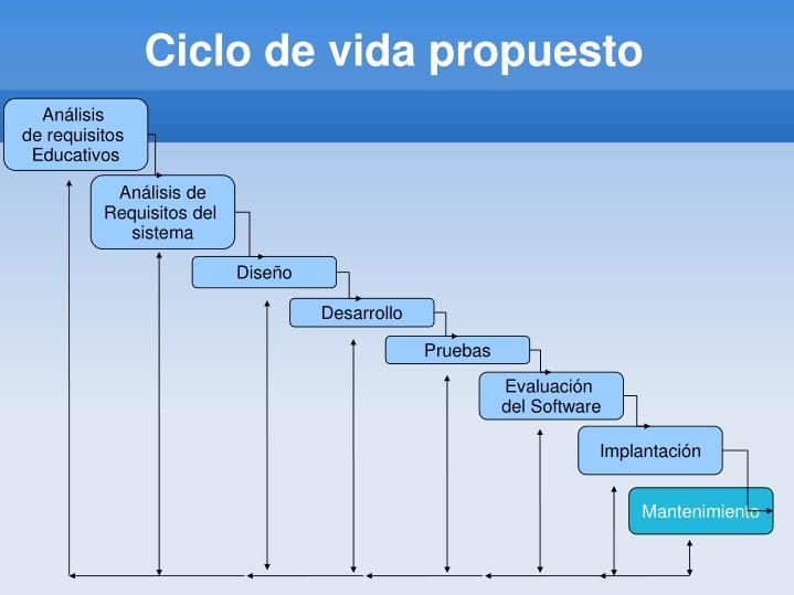 Ciclo de vida propuesto