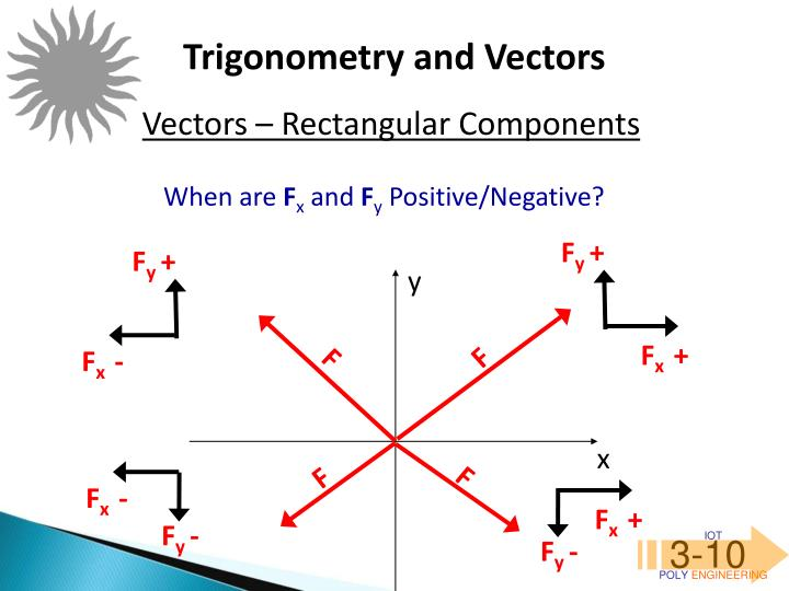 Trigonometry and Vectors