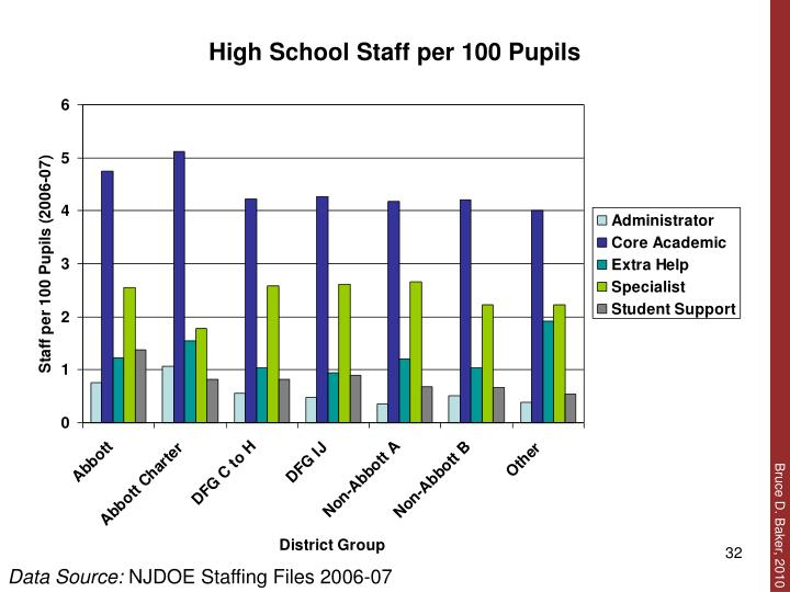 High School Staff per 100 Pupils