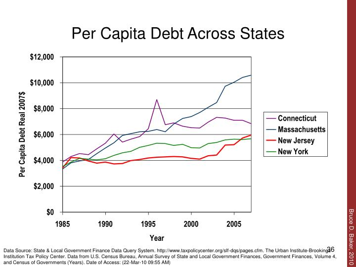 Per Capita Debt Across States