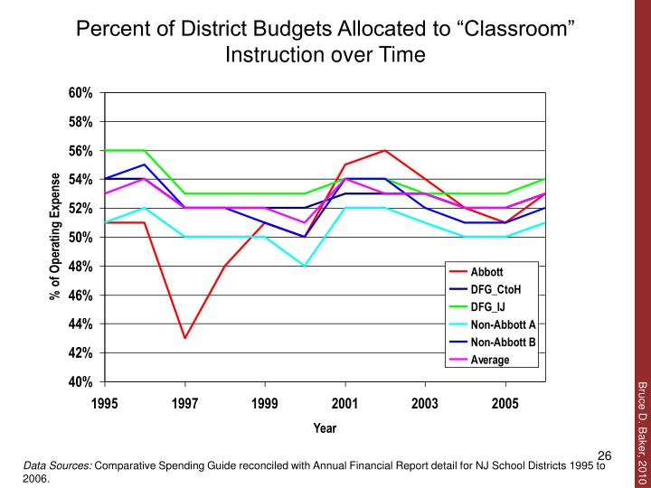 "Percent of District Budgets Allocated to ""Classroom"" Instruction over Time"