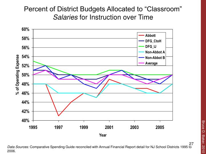 "Percent of District Budgets Allocated to ""Classroom"""