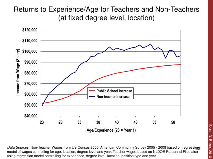 Returns to Experience/Age for Teachers and Non-Teachers (at fixed degree level, location)