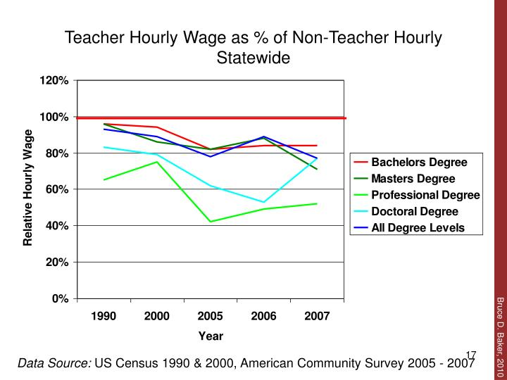 Teacher Hourly Wage as % of Non-Teacher Hourly