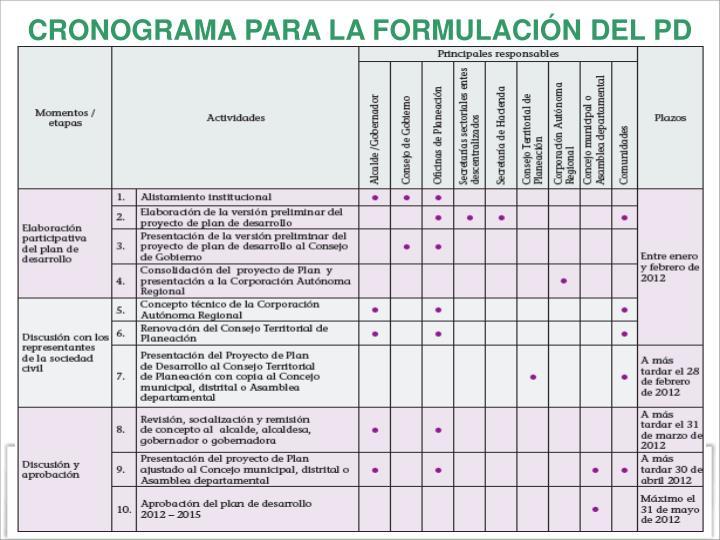 CRONOGRAMA PARA LA FORMULACIÓN DEL PD