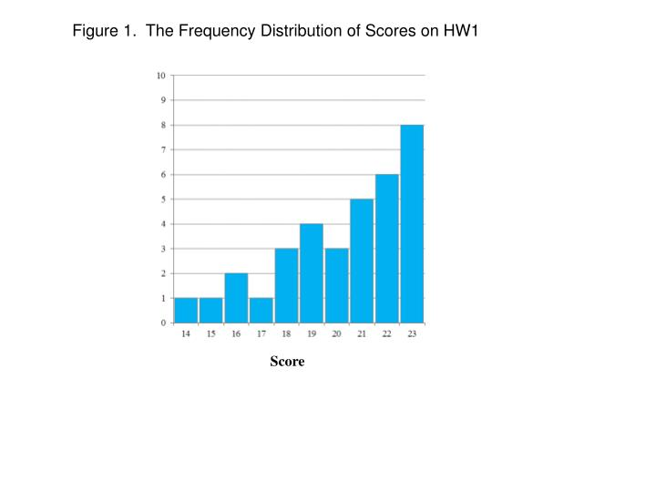 Figure 1.  The Frequency Distribution of Scores on HW1