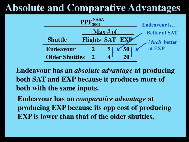 Absolute and Comparative Advantages