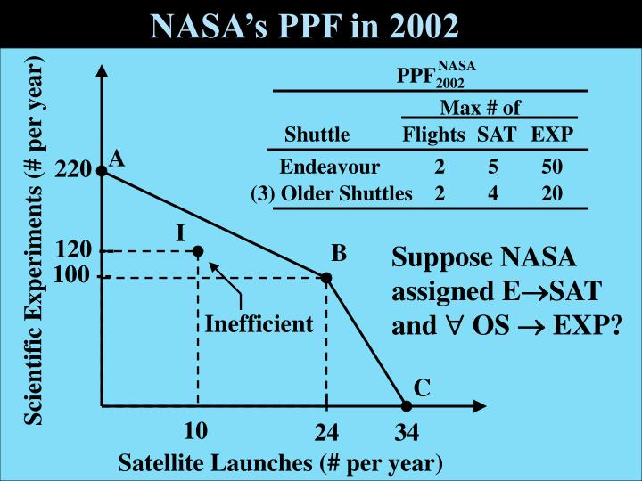 NASA's PPF in 2002