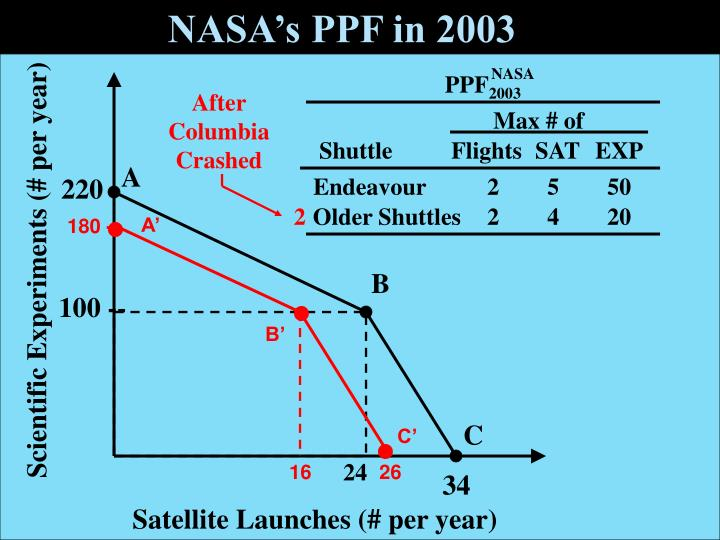 NASA's PPF in 2003