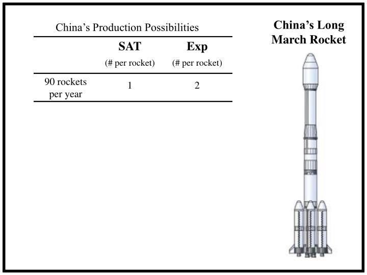 China's Long March Rocket