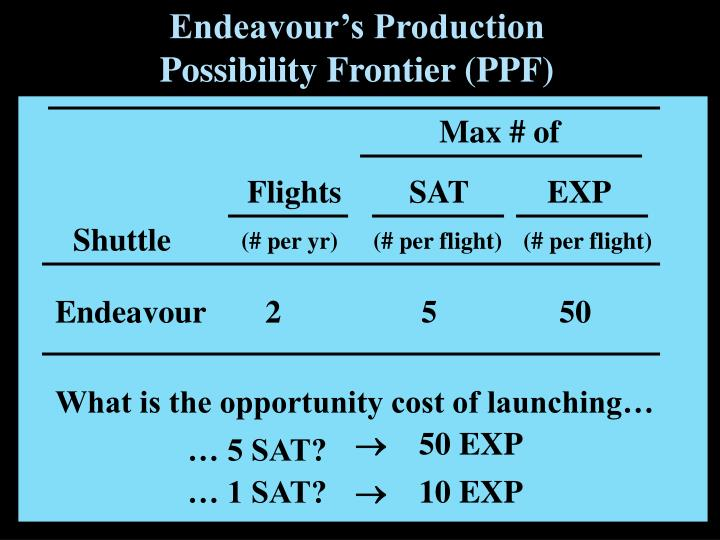 Endeavour's Production Possibility Frontier (PPF)