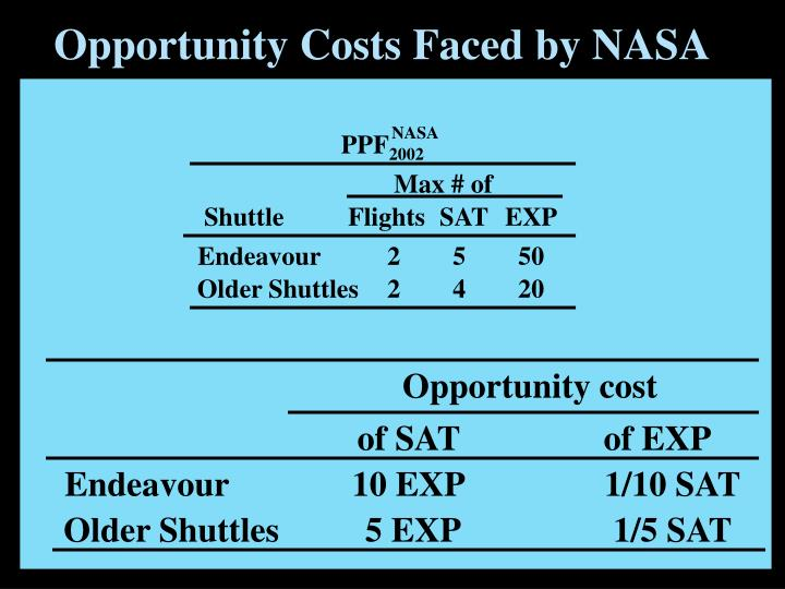 Opportunity Costs Faced by NASA